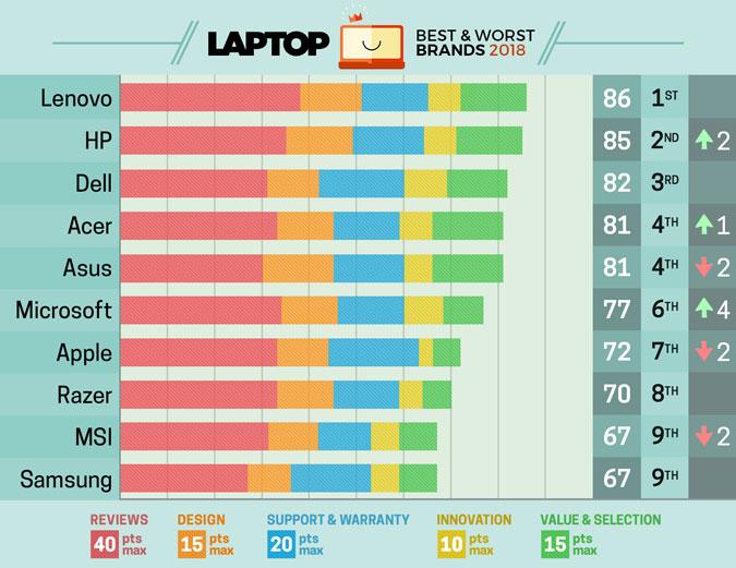 Бренды ноутбуков (список)